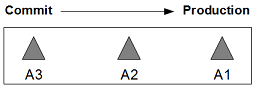 Binaries in Single Application Pipeline