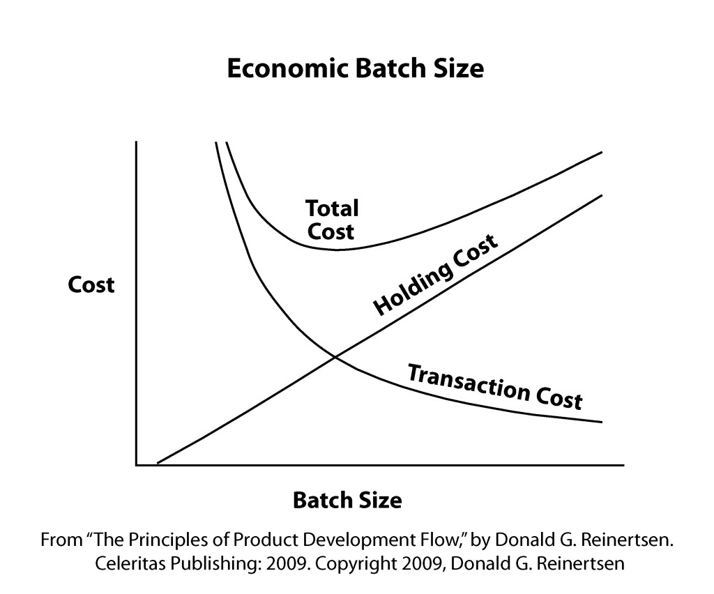 Economic Batch Size [Reinertsen]