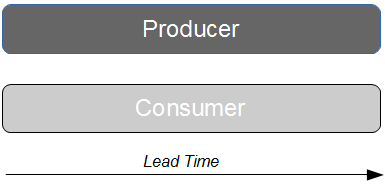 Producer Consumer Versions