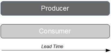 Producer Consumer Versions