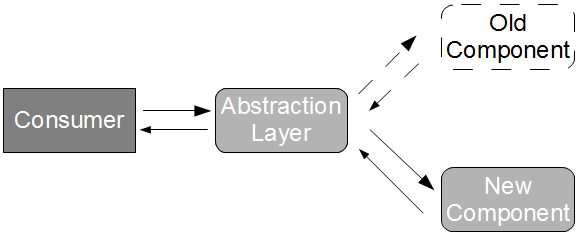 Verify Branch by Abstraction 2