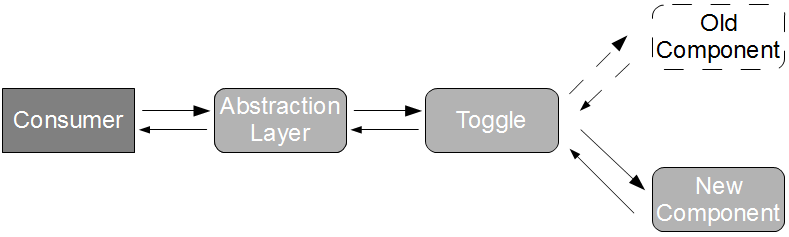 Verify Branch by Abstraction 3