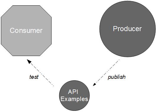 Consumer Producer API Examples