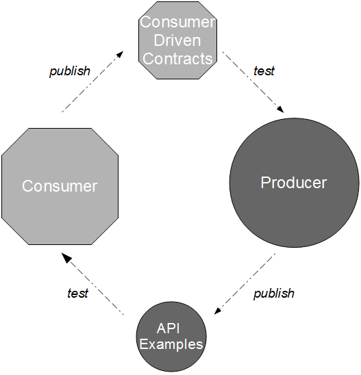Consumer Producer Examples and Contracts