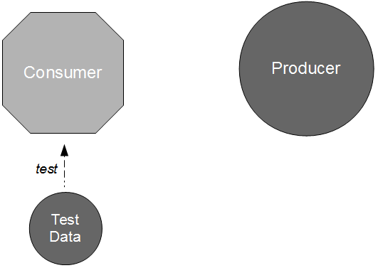 Consumer Producer Unit Testing