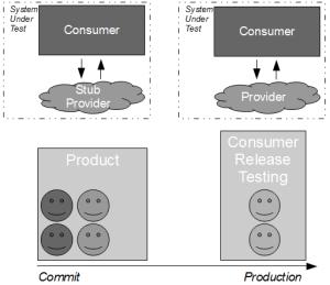 Consumer Release Testing - Consumer Release Testing