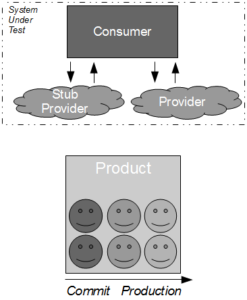 Consumer Release Testing - Product Team Real Provider