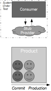 Consumer Release Testing - Product Team Stubbed Provider
