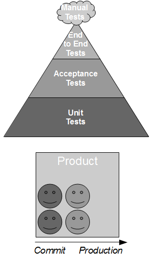 Release Testing - Product Team