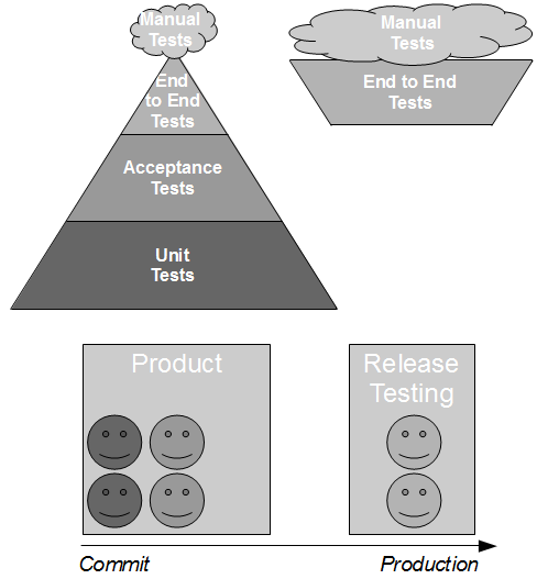 Release Testing - Release Testing