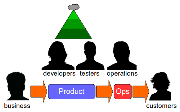 Release Testing Is Risk Management Theatre - Agile Testing Test Pyramid