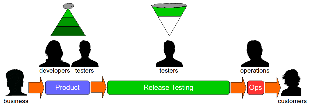 Release Testing Is Risk Management Theatre - Release Testing Test Ice Cream Cone