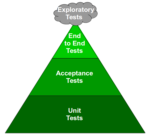 Release Testing Is Risk Management Theatre - Test Pyramid