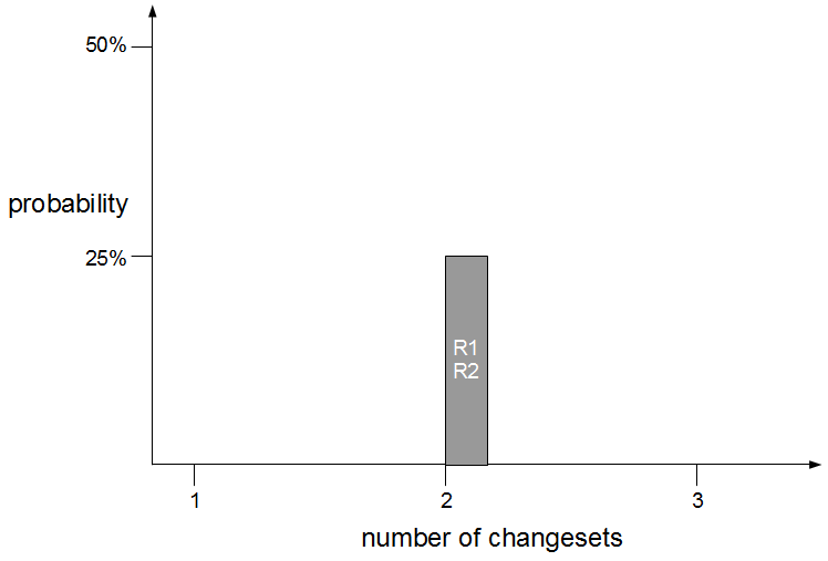 Fix More With Less - Defect Probability Larger Changeset