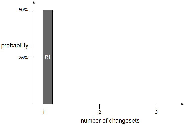 Fix More With Less - Defect Probability Smaller Changeset