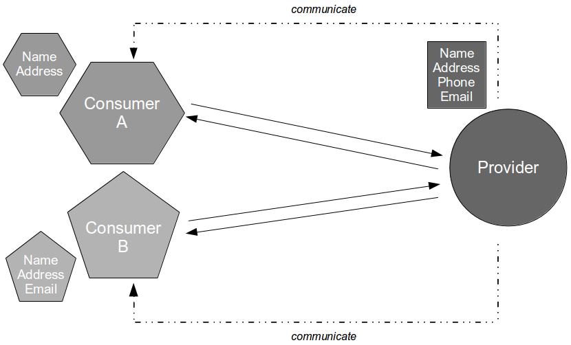 Consumer Driven Contracts - Consumer Contracts