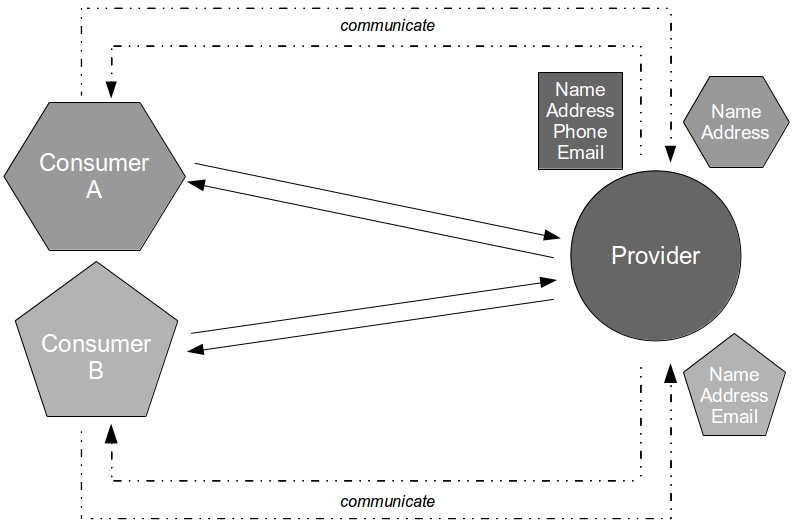 Consumer Driven Contracts - Consumer Driven Contracts