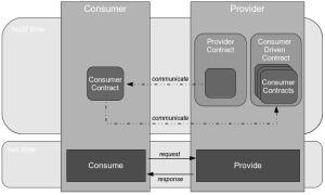 Consumer Driven Contracts - Contract Exchange