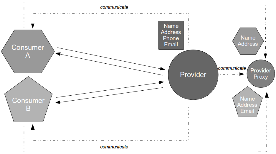 Consumer Driven Contracts - Proxy Consumer Driven Contracts