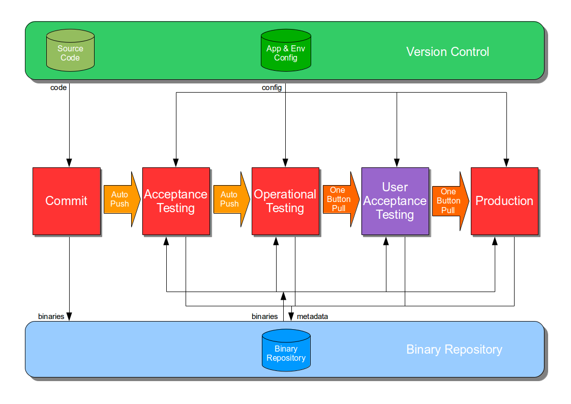 A Continuous Delivery pipeline