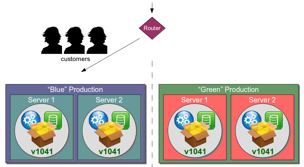 Organisation Antipattern - Disaster Recovery Environment - Blue Green Failover