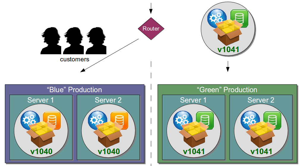Organisation Antipattern - Disaster Recovery Environment - Blue Green Releases