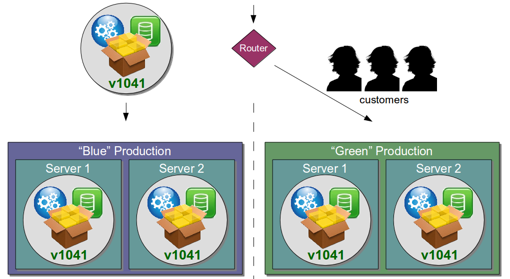 Organisation Antipattern - Disaster Recovery Environment - Green Blue Releases