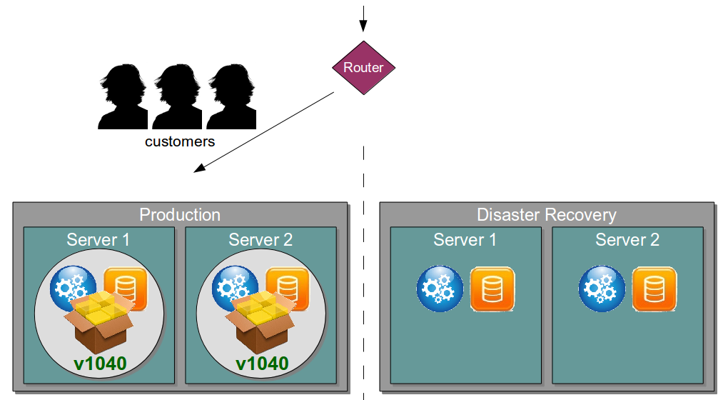 Organisation Antipattern - Disaster Recovery Environment - Vision