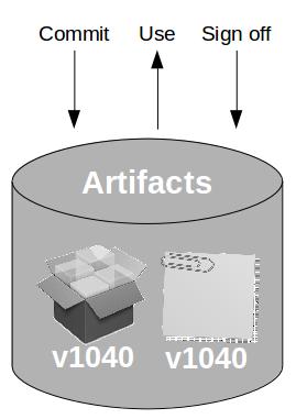 Pipeline Antipattern Artifact Promotion - Metadata