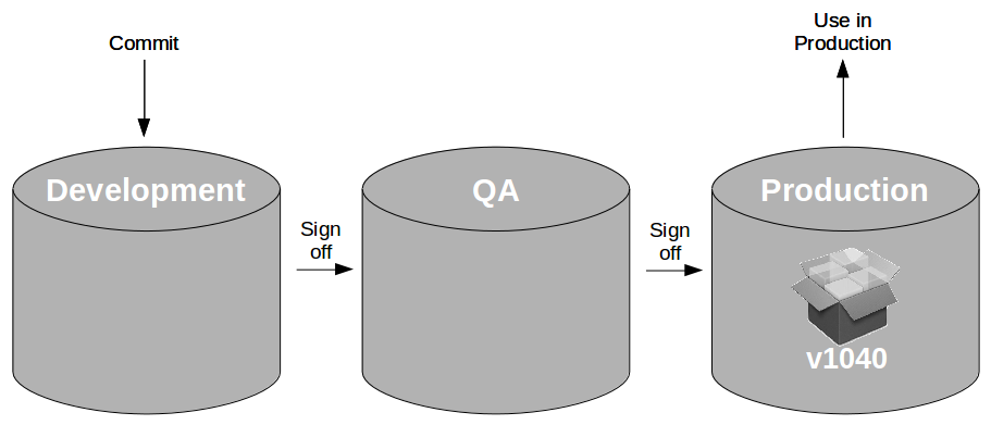 Pipeline Antipattern Artifact Promotion - Production