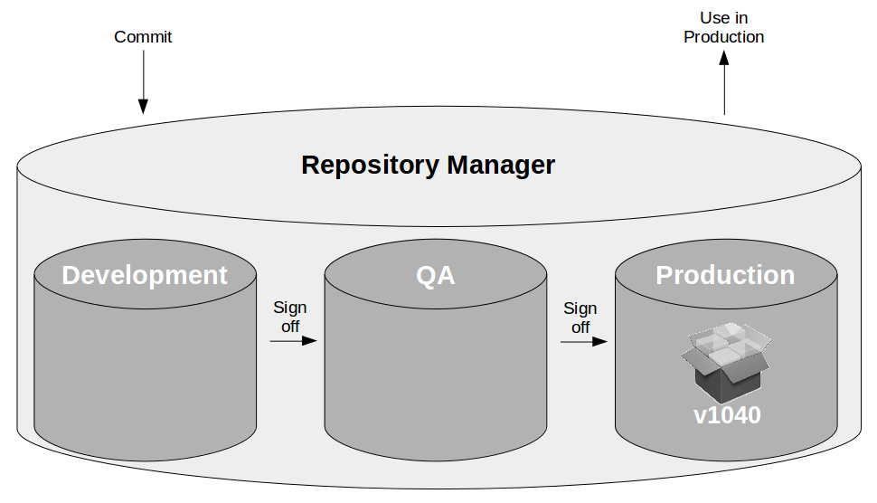 Pipeline Antipattern Artifact Promotion - Repository Manager