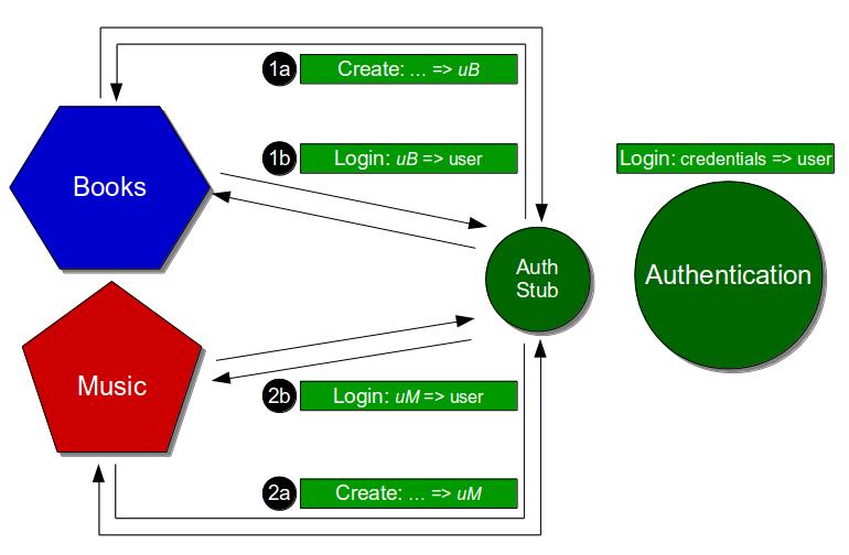 Hardcoded Stub - Configurable Stub Multiple Consumers