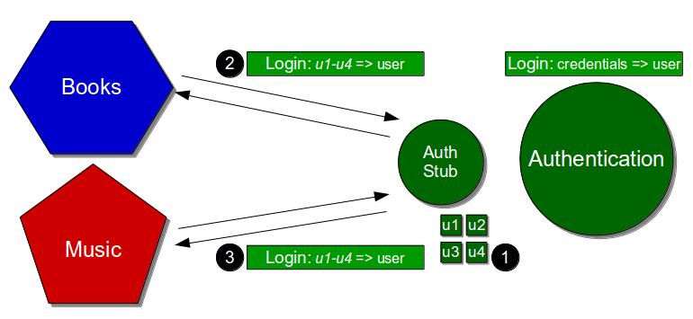 Hardcoded Stub - Hardcoded Stub Multiple Consumers