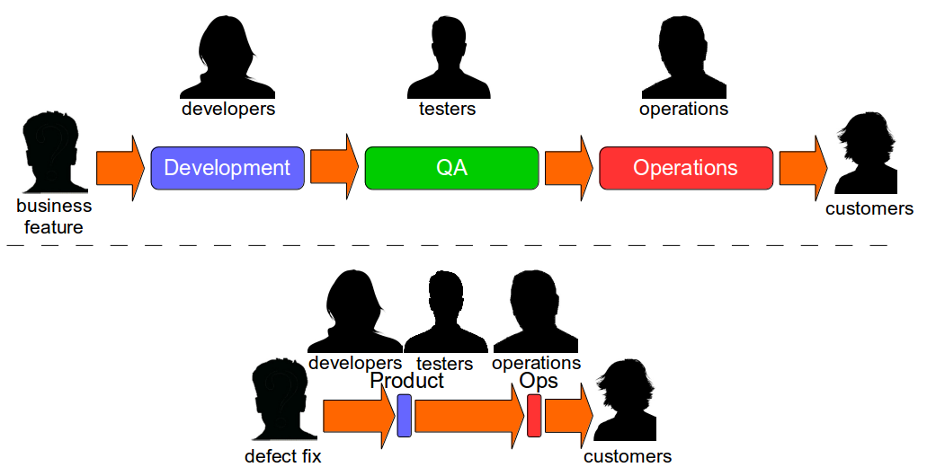 What Is Continuous Delivery - Dual Value Streams