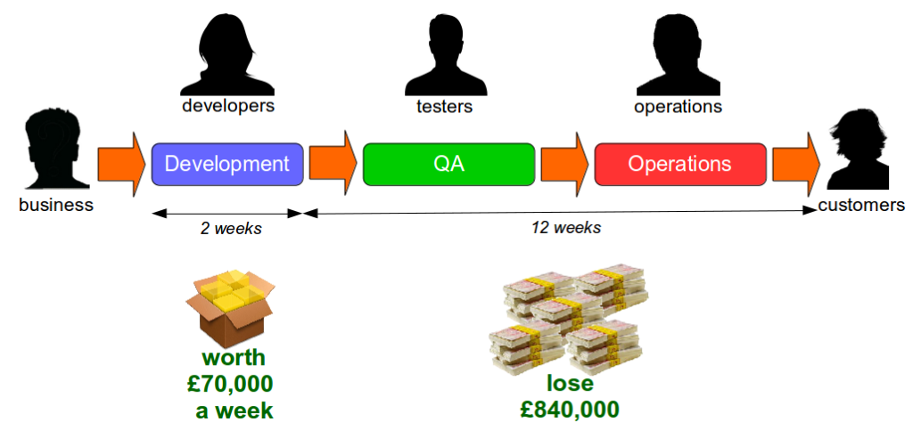 What Is Continuous Delivery - Last Mile Opportunity Cost