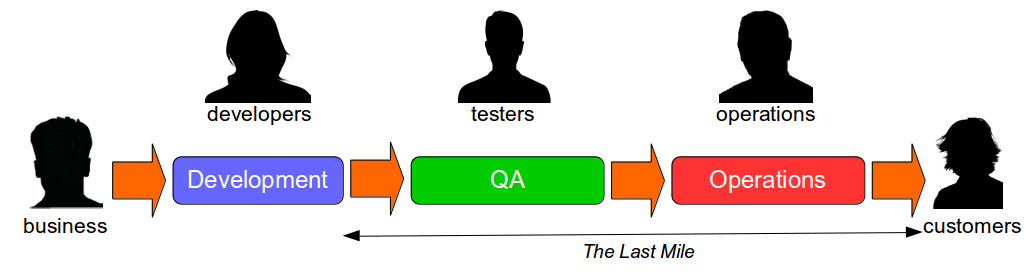 What Is Continuous Delivery - Last Mile