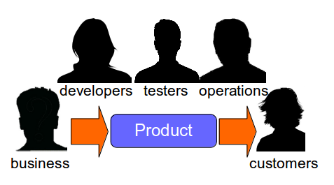 What Is Continuous Delivery - Product Team