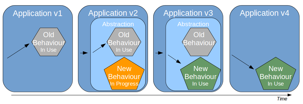 Organisation Pattern - Trunk Based Development - Branch By Abstraction Step By Step