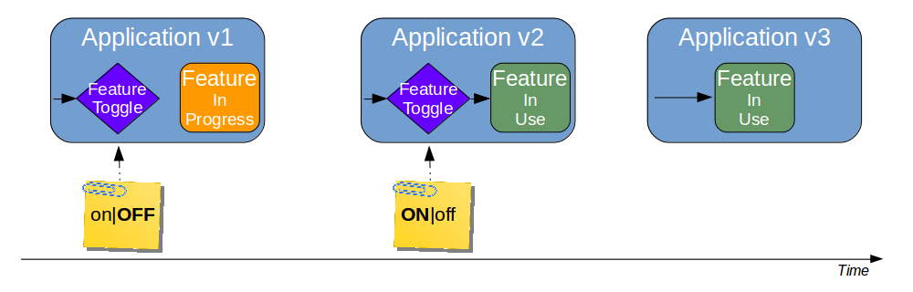 Organisation Pattern - Trunk Based Development - Feature Toggle Step By Step