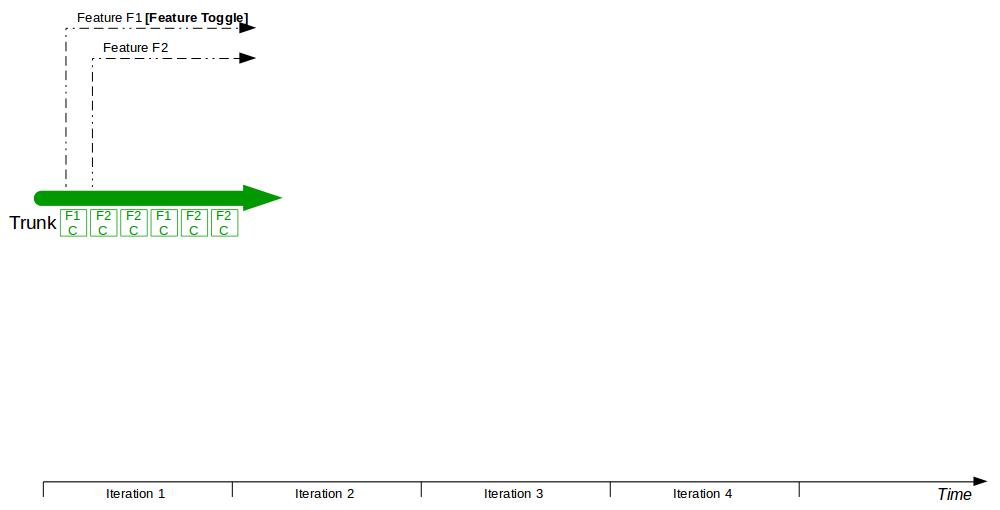 Organisation Pattern - Trunk Based Development - Trunk Based Development 1