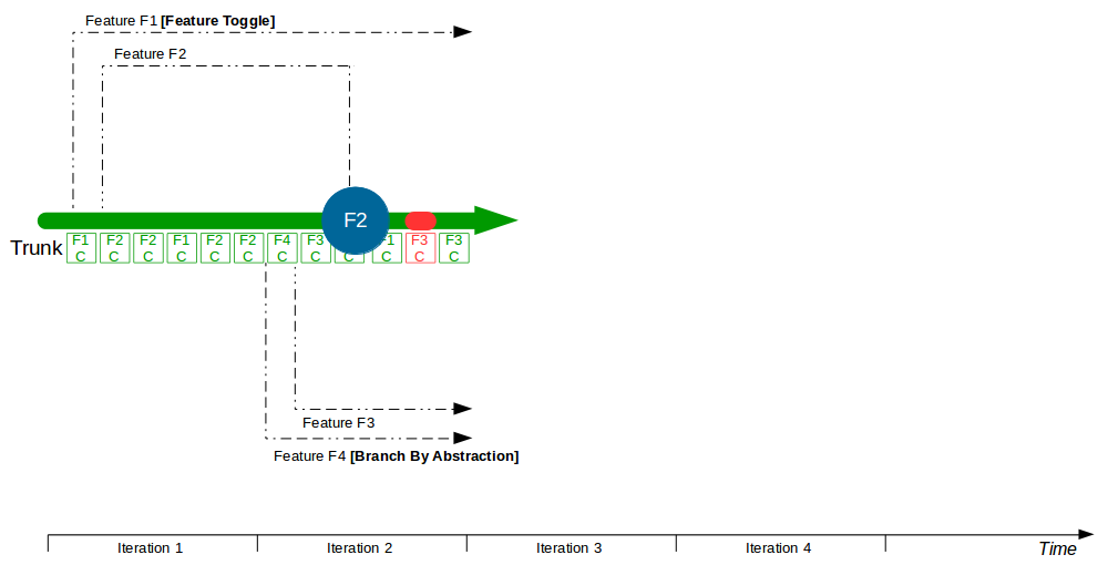 Organisation Pattern - Trunk Based Development - Trunk Based Development 2