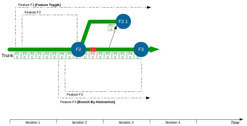 Organisation Pattern - Trunk Based Development - Trunk Based Development 3
