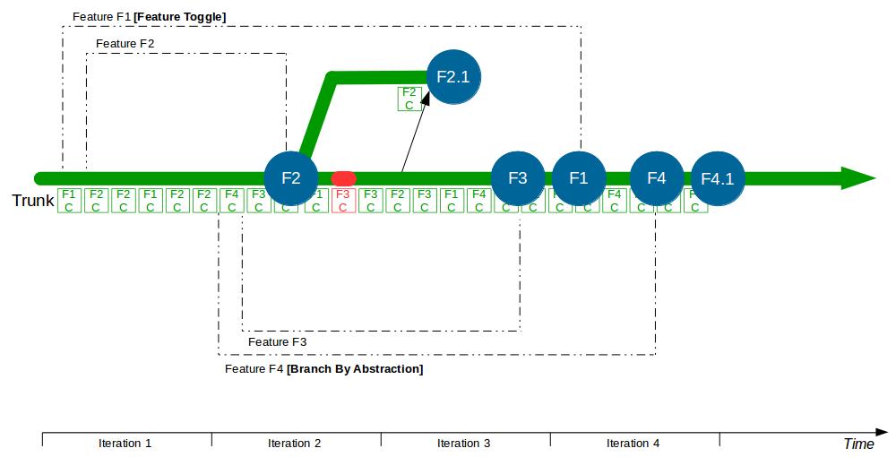 Organisation Pattern - Trunk Based Development - Trunk Based Development 4