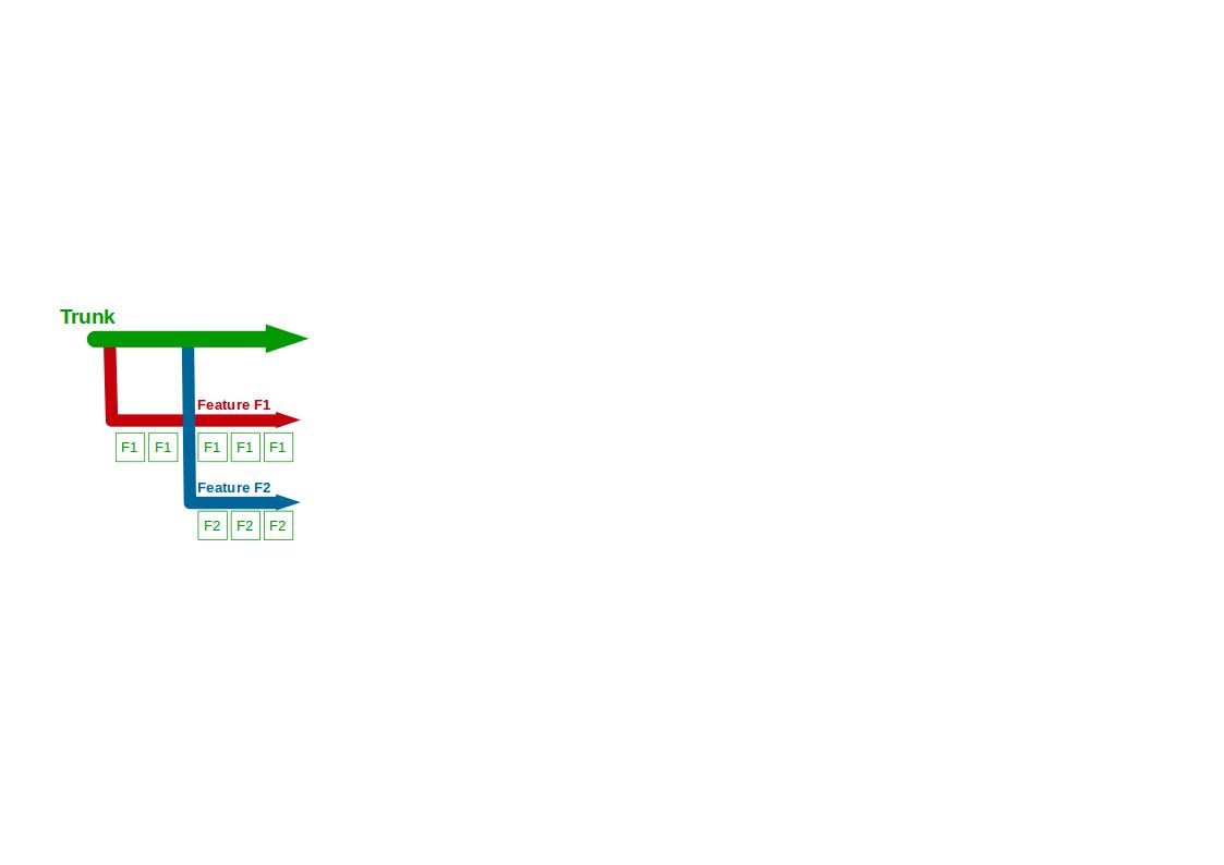 Organisation Antipattern - Build Feature Branching - 1