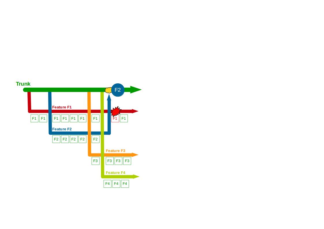 Organisation Antipattern - Build Feature Branching - 2