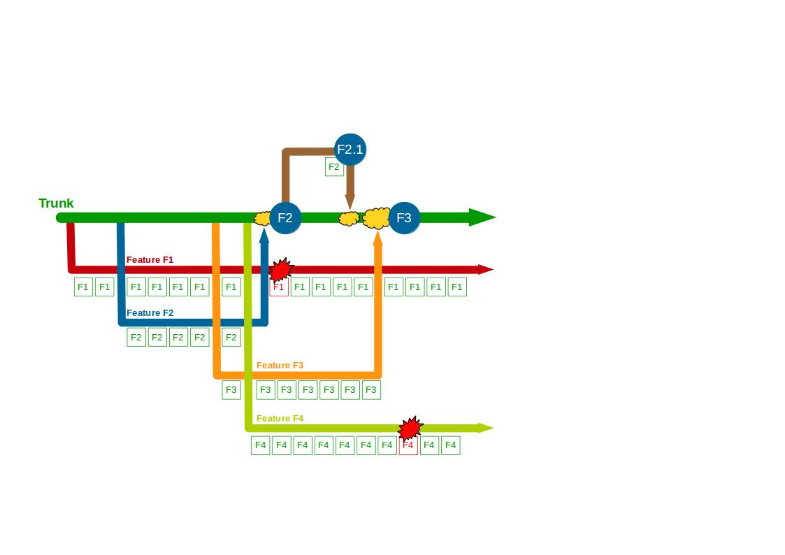 Organisation Antipattern - Build Feature Branching - 3