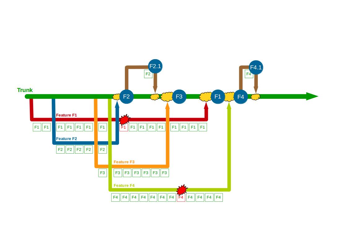 Organisation Antipattern - Build Feature Branching - 4
