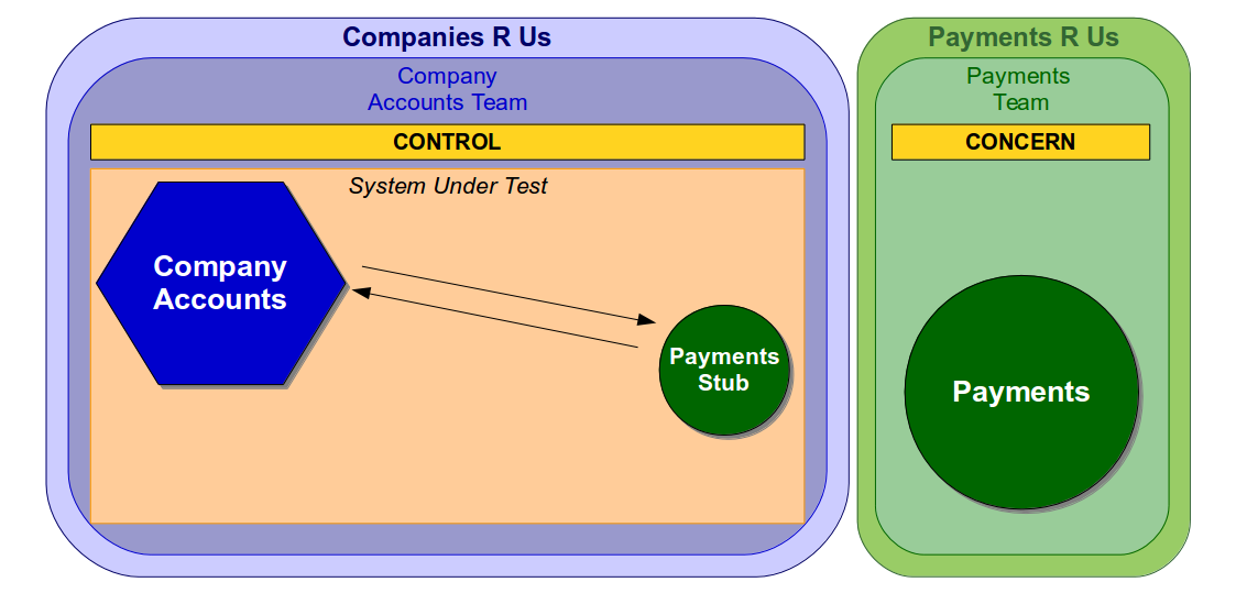 End-To-End Testing Considered Harmful - Acceptance Test Multiple Organisations