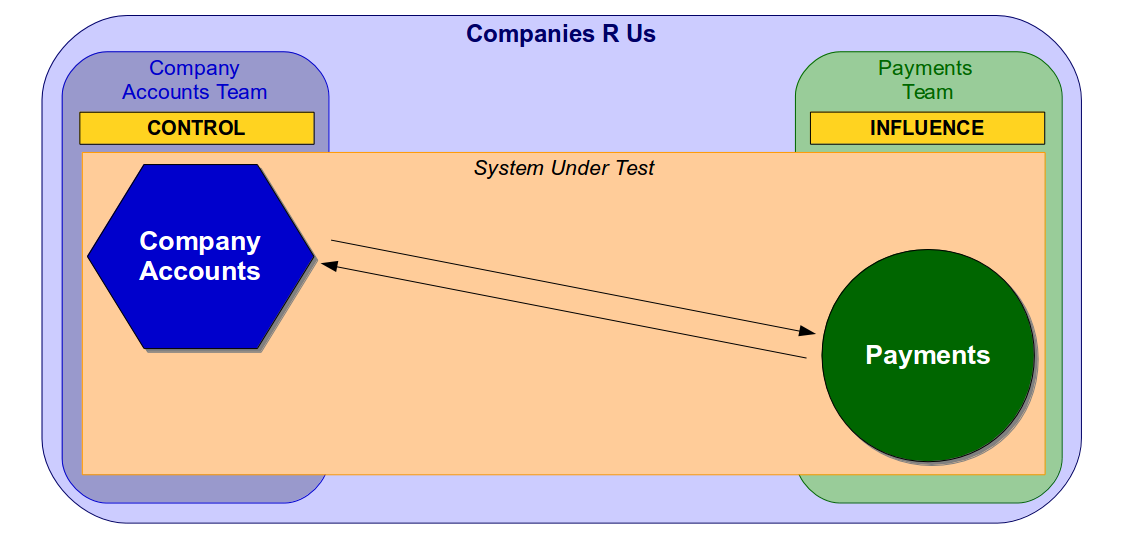 End-To-End Testing Considered Harmful - A Company Accounts End-To-End Test Single Organisation