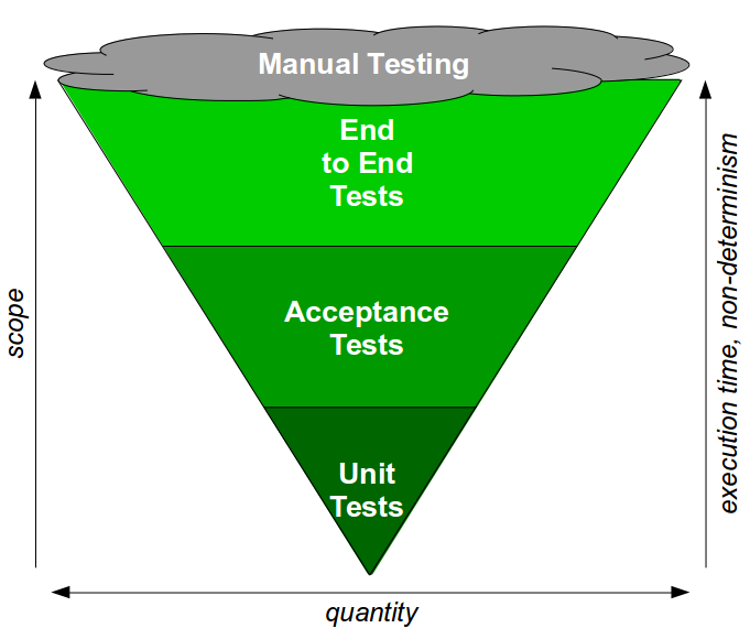 End-To-End Testing Considered Harmful - The Test Ice Cream Cone